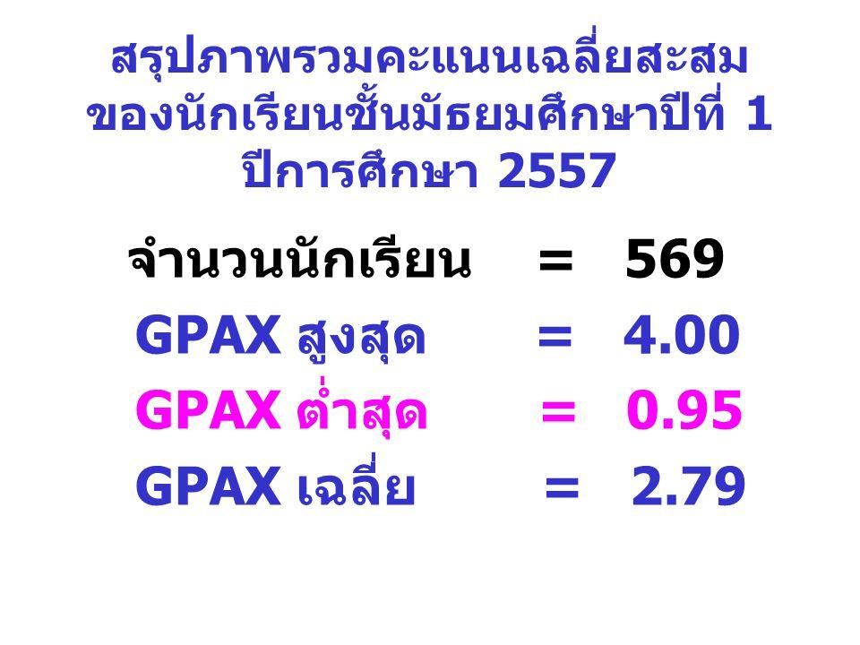 สรุปภาพรวมคะแนนเฉลี่ยสะสม ของนักเรียนชั้นมัธยมศึกษาปีที่ 1 ปีการศึกษา 2557 จำนวนนักเรียน = 569 GPAX สูงสุด = 4.00 GPAX ต่ำสุด = 0.95 GPAX เฉลี่ย = 2.79