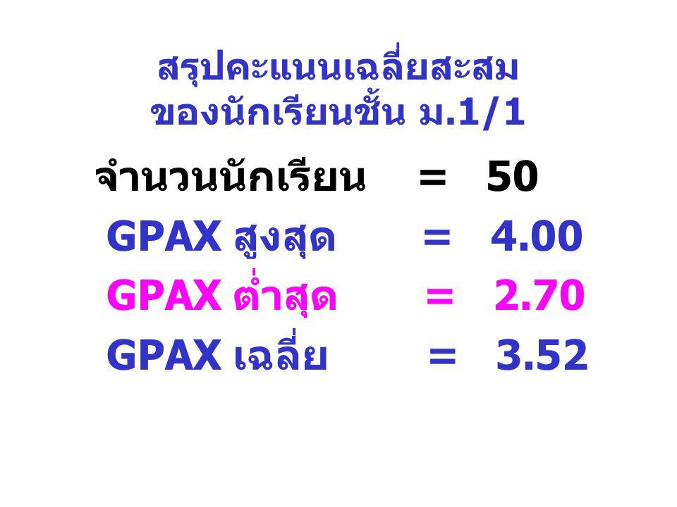 สรุปคะแนนเฉลี่ยสะสม ของนักเรียนชั้น ม.1/1 จำนวนนักเรียน = 50 GPAX สูงสุด = 4.00 GPAX ต่ำสุด = 2.70 GPAX เฉลี่ย = 3.52