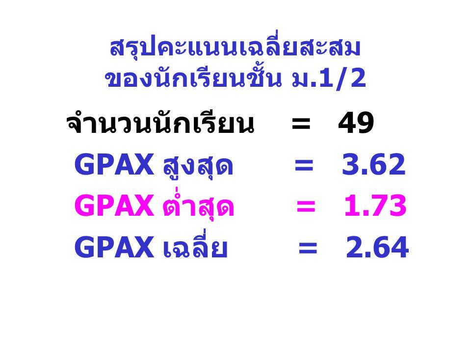 สรุปคะแนนเฉลี่ยสะสม ของนักเรียนชั้น ม.1/2 จำนวนนักเรียน = 49 GPAX สูงสุด = 3.62 GPAX ต่ำสุด = 1.73 GPAX เฉลี่ย = 2.64