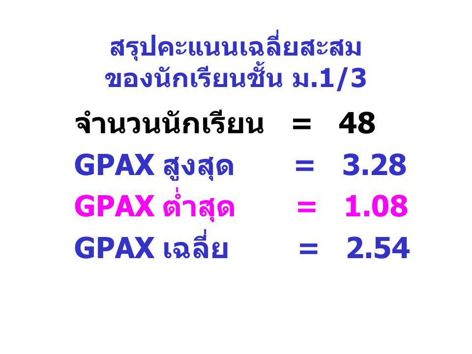 สรุปคะแนนเฉลี่ยสะสม ของนักเรียนชั้น ม.1/3 จำนวนนักเรียน = 48 GPAX สูงสุด = 3.28 GPAX ต่ำสุด = 1.08 GPAX เฉลี่ย = 2.54