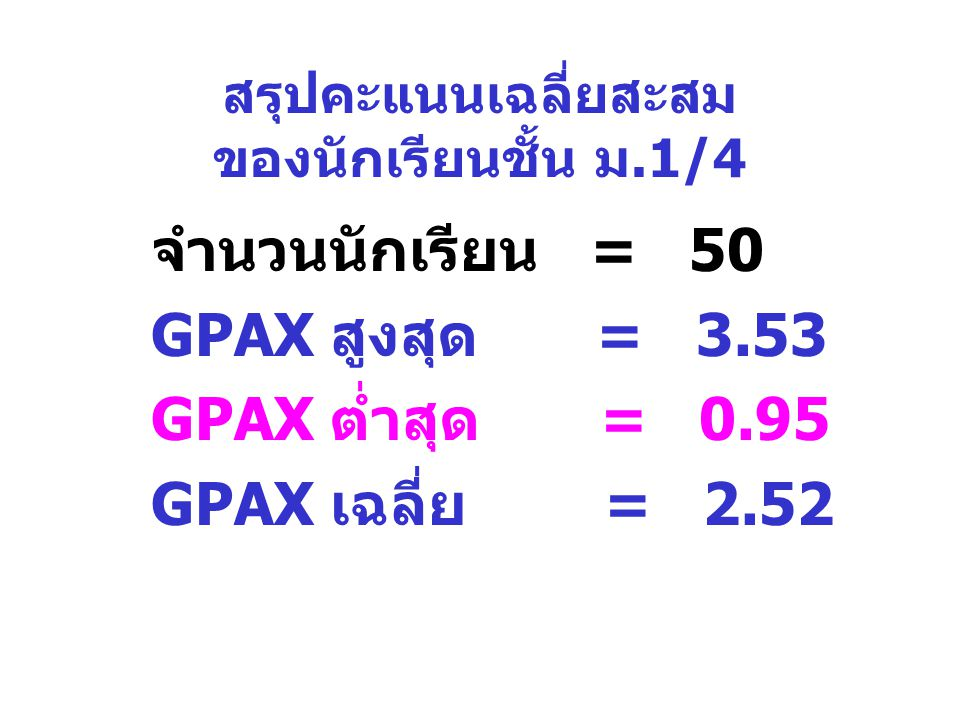 สรุปคะแนนเฉลี่ยสะสม ของนักเรียนชั้น ม.1/4 จำนวนนักเรียน = 50 GPAX สูงสุด = 3.53 GPAX ต่ำสุด = 0.95 GPAX เฉลี่ย = 2.52
