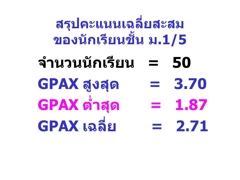 สรุปคะแนนเฉลี่ยสะสม ของนักเรียนชั้น ม.1/5 จำนวนนักเรียน = 50 GPAX สูงสุด = 3.70 GPAX ต่ำสุด = 1.87 GPAX เฉลี่ย = 2.71