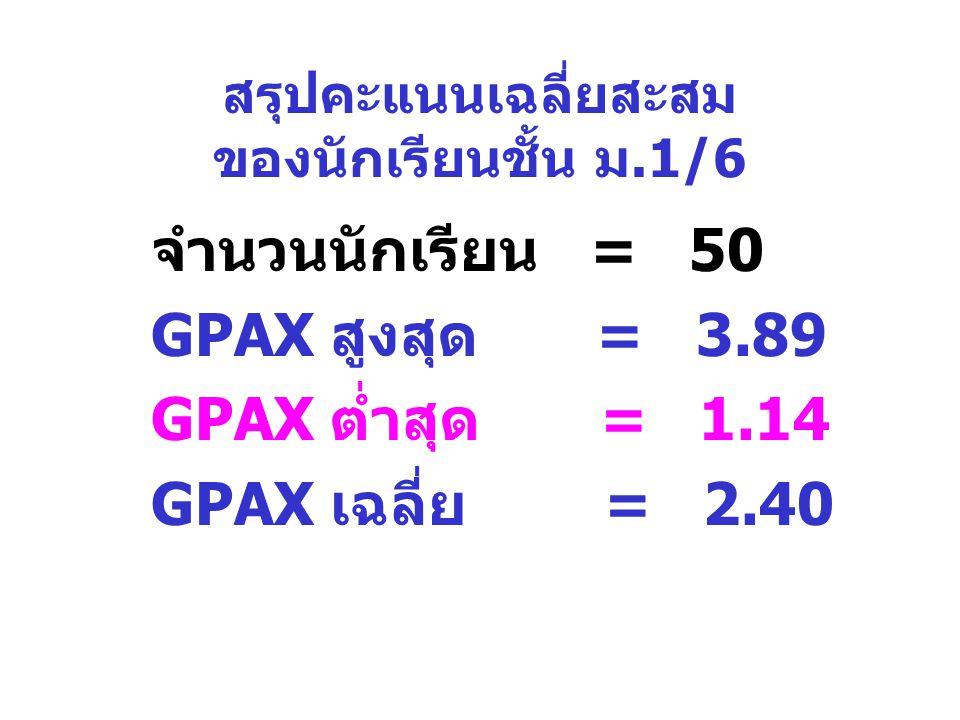 สรุปคะแนนเฉลี่ยสะสม ของนักเรียนชั้น ม.1/6 จำนวนนักเรียน = 50 GPAX สูงสุด = 3.89 GPAX ต่ำสุด = 1.14 GPAX เฉลี่ย = 2.40