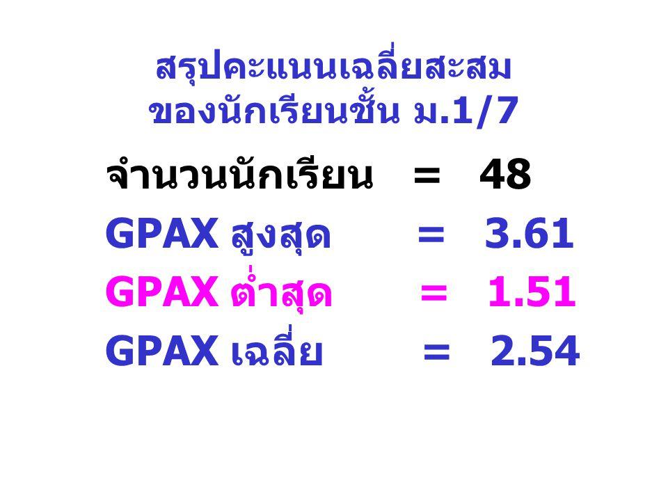 สรุปคะแนนเฉลี่ยสะสม ของนักเรียนชั้น ม.1/7 จำนวนนักเรียน = 48 GPAX สูงสุด = 3.61 GPAX ต่ำสุด = 1.51 GPAX เฉลี่ย = 2.54