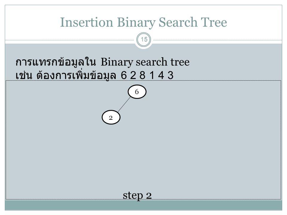Insertion Binary Search Tree 15 การแทรกข้อมูลใน Binary search tree เช่น ต้องการเพิ่มข้อมูล 6 2 8 1 4 3 6 step 2 2