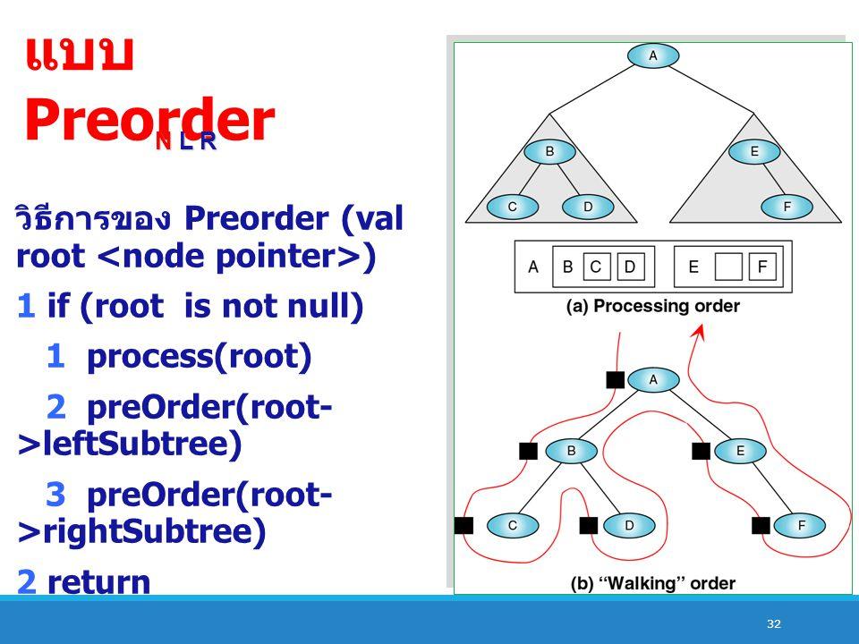32 แบบ Preorder N L R วิธีการของ Preorder (val root ) 1 if (root is not null) 1 process(root) 2 preOrder(root- >leftSubtree) 3 preOrder(root- >rightSubtree) 2 return