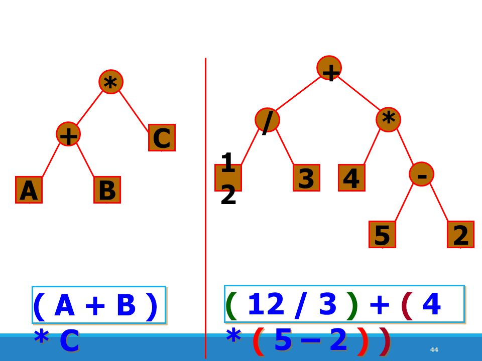 44 AB + C * ( A + B ) * C ( 12 / 3 ) + ( 4 * ( 5 – 2 ) ) 1212 3 / + 4 * 52 -