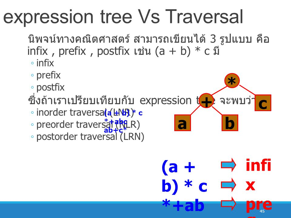 45 นิพจน์ทางคณิตศาสตร์ สามารถเขียนได้ 3 รูปแบบ คือ infix, prefix, postfix เช่น (a + b) * c มี ◦ infix ◦ prefix ◦ postfix ซึ่งถ้าเราเปรียบเทียบกับ expression tree จะพบว่า ◦ inorder traversal (LNR) ◦ preorder traversal (NLR) ◦ postorder traversal (LRN) expression tree Vs Traversal ab + c * (a + b) * c *+abc ab+c* (a + b) * c *+ab c ab+c * infi x pre fix pos tfix