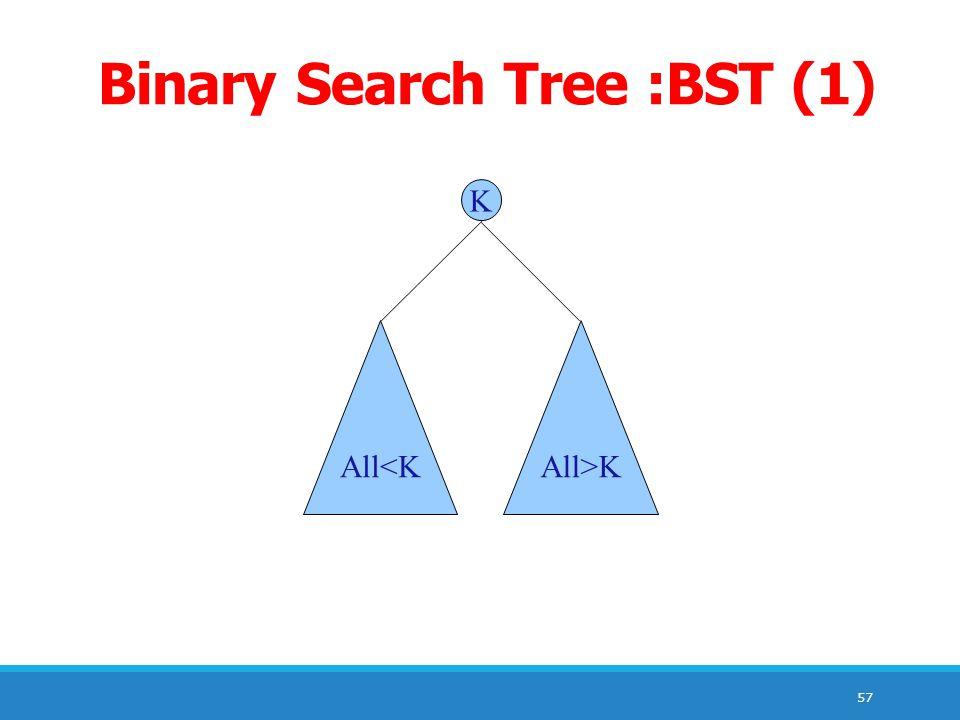 57 Binary Search Tree :BST (1) K All<KAll>K