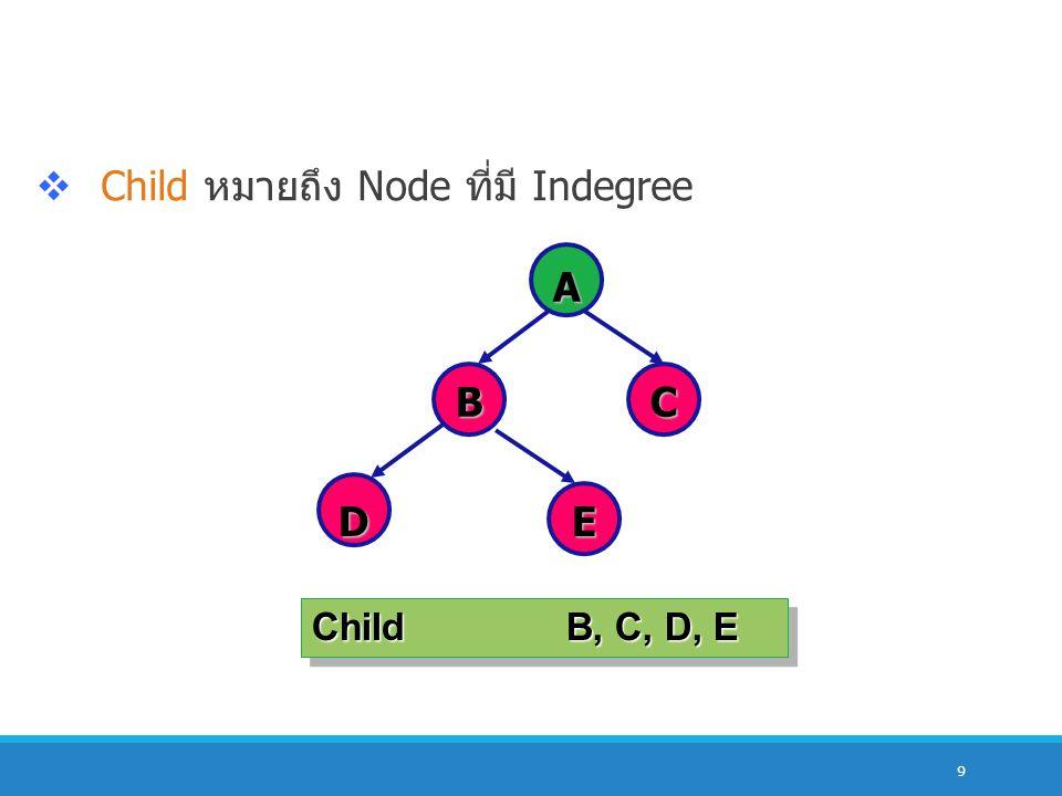 9  Child หมายถึง Node ที่มี Indegree A BC DE ChildB, C, D, E