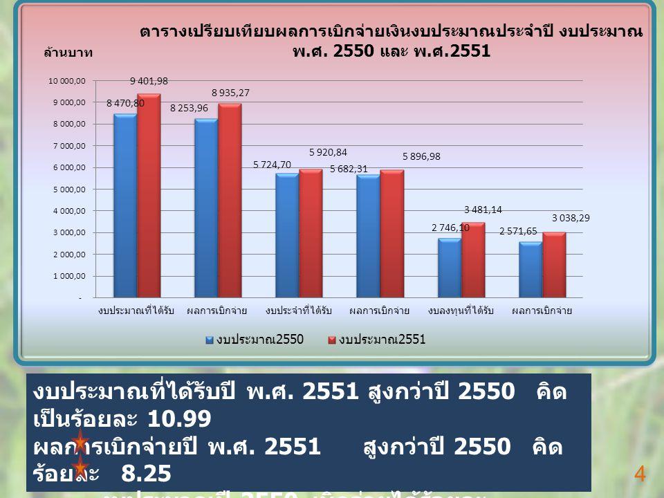 งบประมาณที่ได้รับปี พ. ศ. 2551 สูงกว่าปี 2550 คิด เป็นร้อยละ 10.99 ผลการเบิกจ่ายปี พ.