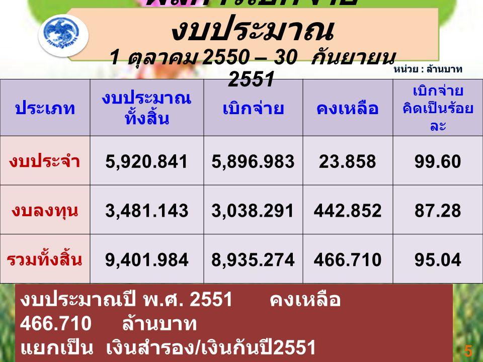 ประเภท งบประมาณ ทั้งสิ้น เบิกจ่ายคงเหลือ เบิกจ่าย คิดเป็นร้อย ละ งบประจำ 5,920.841 5,896.98 3 23.85899.60 งบลงทุน 3,481.143 3,038.29 1 442.85287.28 รวมทั้งสิ้น 9,401.984 8,935.27 4 466.71095.04 ผลการเบิกจ่าย งบประมาณ 1 ตุลาคม 2550 – 30 กันยายน 2551 5 งบประมาณปี พ.