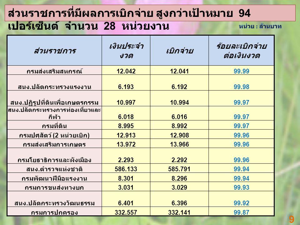 9 ส่วนราชการ เงินประจำ งวด เบิกจ่าย ร้อยละเบิกจ่าย ต่อเงินงวด กรมส่งเสริมสหกรณ์ 12.04212.04199.99 สนง.