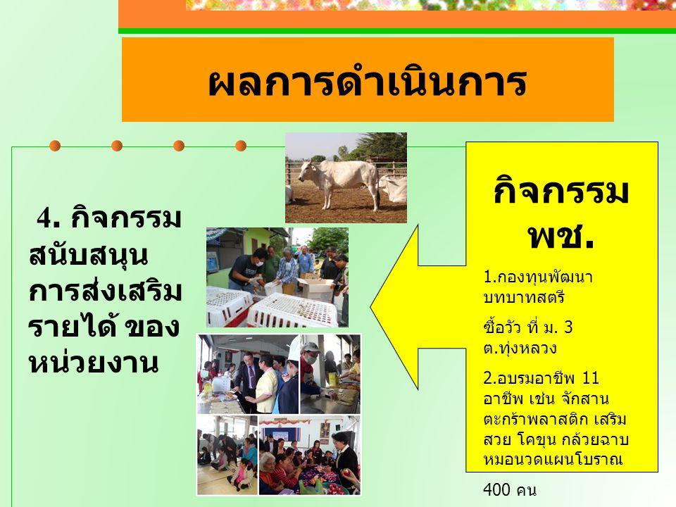 ผลการดำเนินการ 4. กิจกรรม สนับสนุน การส่งเสริม รายได้ ของ หน่วยงาน กิจกรรม พช. 1.กองทุนพัฒนา บทบาทสตรี ซื้อวัว ที่ ม. 3 ต.ทุ่งหลวง 2.อบรมอาชีพ 11 อาชี
