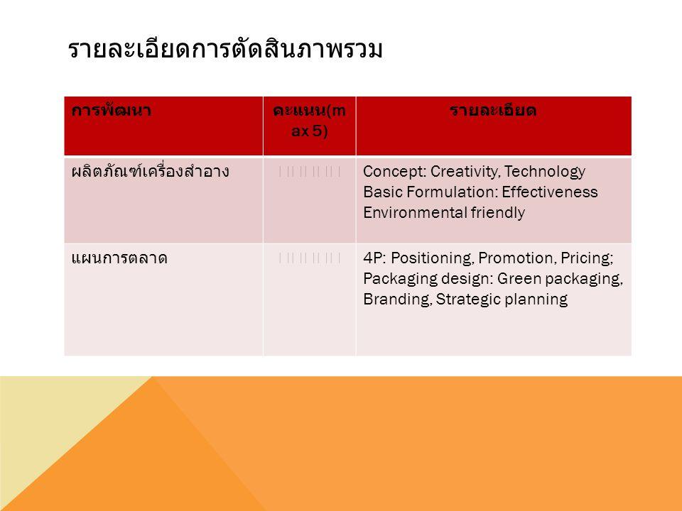 รายละเอียดการตัดสินภาพรวม การพัฒนาคะแนน (m ax 5) รายละเอียด ผลิตภัณฑ์เครื่องสำอาง★★★★★ Concept: Creativity, Technology Basic Formulation: Effectiveness Environmental friendly แผนการตลาด★★★★★ 4P: Positioning, Promotion, Pricing; Packaging design: Green packaging, Branding, Strategic planning