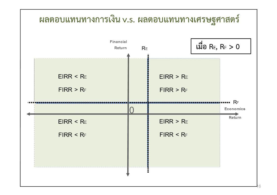 ผลตอบแทนทางการเงิน v.s. ผลตอบแทนทางเศรษฐศาสตร์ Financial เมื่อ R E, R F > 0 Return RERE EIRR < R E EIRR > R E FIRR > R F RFRF Economics 0 Return EIRR