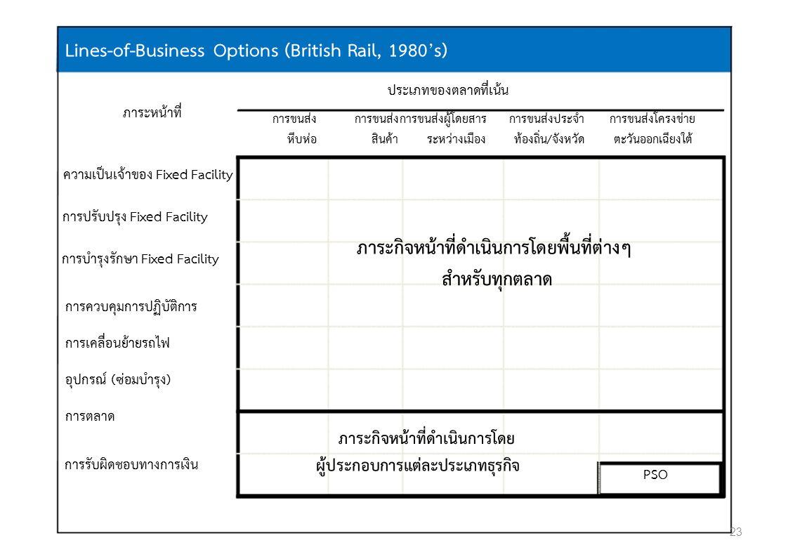 Lines-of-Business Options (British Rail, 1980's) ประเภทของตลาดที่เนน ภาระหนาที่ การขนสง การขนสงผูโดยสารการขนสงประจําการขนสงโครงขาย หีบหอสินคาระหวางเมืองทองถิ่น/จังหวัดตะวันออกเฉียงใต ความเปนเจาของ Fixed Facility การปรับปรุง Fixed Facility การบํารุงรักษา Fixed Facility ภาระกิจหนาที่ดําเนินการโดยพื้นที่ตางๆ สําหรับทุกตลาด การควบคุมการปฏิบัติการ การเคลื่อนยายรถไฟ อุปกรณ (ซอมบํารุง) การตลาด ภาระกิจหนาที่ดําเนินการโดย การรับผิดชอบทางการเงิน ผูประกอบการแตละประเภทธุรกิจ PSO 23