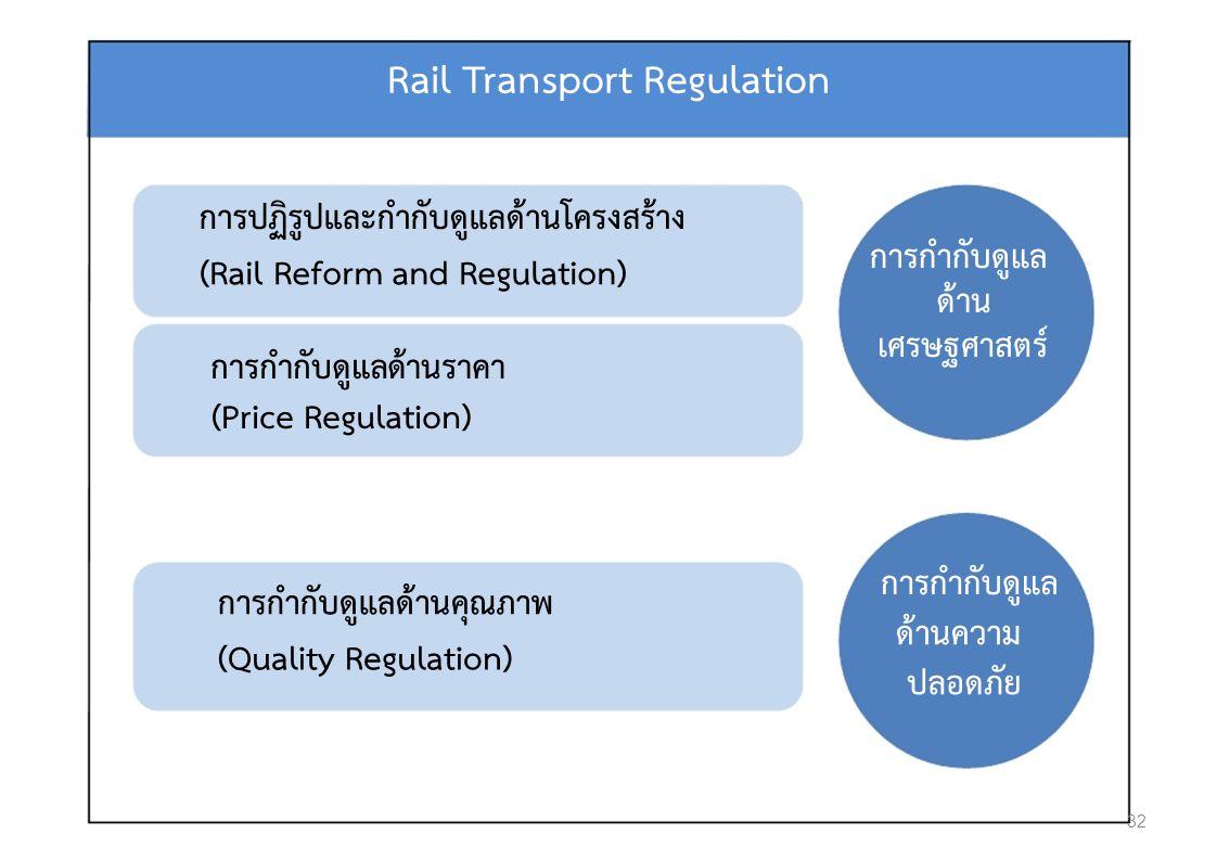 Rail Transport Regulation การปฏิรูปและกํากับดูแลดานโครงสราง การกํากับดูแล (Rail Reform and Regulation) ดาน เศรษฐศาสตร การกํากับดูแลดานราคา (Price Regulation) การกํากับดูแล การกํากับดูแลดานคุณภาพ ดานความ (Quality Regulation) ปลอดภัย 32