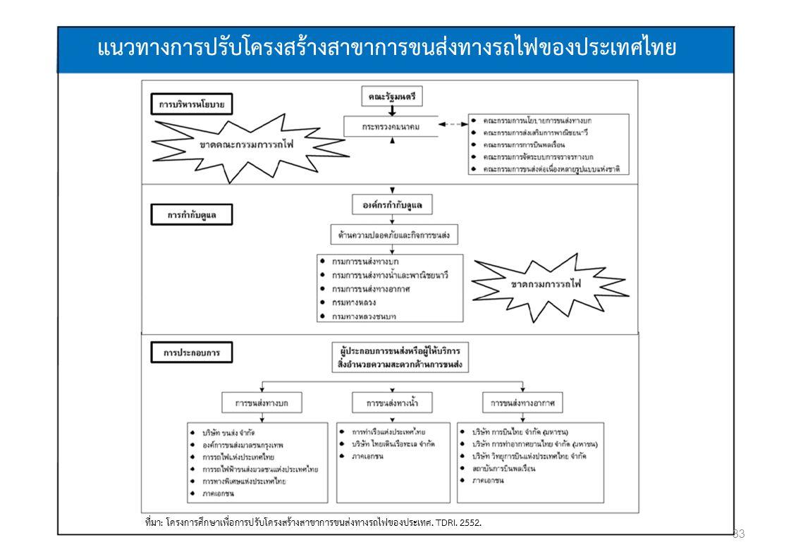 แนวทางการปรับโครงสรางสาขาการขนสงทางรถไฟของประเทศไทย ที่มา: โครงการศึกษาเพื่อการปรับโครงสรางสาขาการขนสงทางรถไฟของประเทศ. TDRI. 2552. 33