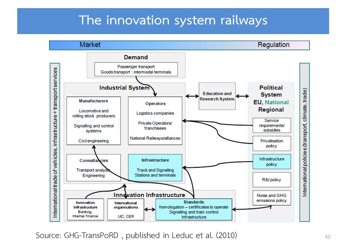 45 The innovation system railways Source: GHG-TransPoRD, published in Leduc et al. (2010)