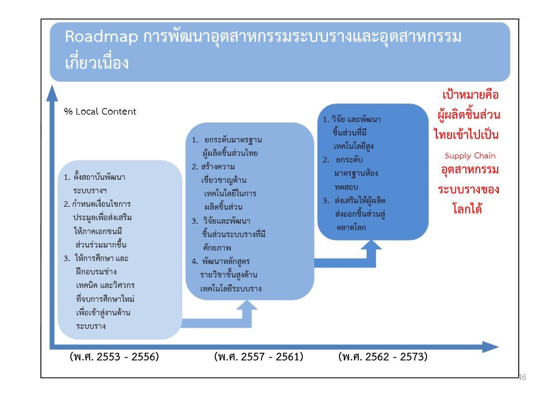 Roadmap การพัฒนาอุตสาหกรรมระบบรางและอุตสาหกรรม เกี่ยวเนื่อง เปาหมายคือ % Local Content 1.วิจัย และพัฒนา ผูผลิตชิ้นสวน ชิ้นสวนที่มี ไทยเขาไปเปน 1