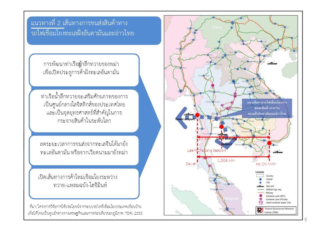 แนวทางที่ 2 เสนทางการขนสงสินคาทาง รถไฟเชื่อมโยงทะเลฝงอันดามันและอาวไทย การพัฒนาทาเรือน้ําลึกทวายของพมา เพื่อเปดประตูการคาฝงทะเลอันดามัน ทาเรือน้ำลึกทวายจะเสริมศักยภาพของการ เปนศูนยกลางโลจิสติกสของประเทศไทย และเปนจุดยุทธศาสตรที่สําคัญในการ กระจายสินคาในระดับโลก 427 km 877 km ลดระยะเวลาการขนสงจากทะเลจีนใตมายัง Leam Chabang Seaport ทะเลอันดามัน หรือจากเวียดนามมายังพมา 1,304 km Dawei Ho Chi Minh เปดเสนทางการคาใหมเชื่อมโยงระหวาง ทวาย-แหลมฉบัง-โฮจิมินห ที่มา: โครงการวิจัยการใชประโยชนจากระบบรถไฟที่เชื่อมโยงประเทศเพื่อนบาน เพื่อใหไทยเปนศูนยกลางทางเศรษฐกิจและการทองเที่ยวของภูมิภาค.