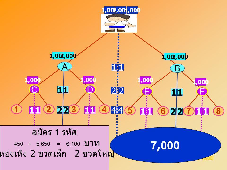 A CD 3412 B EF 78 5 6 11 11 11 1111 1111 1,000 2,000 4,000 22 2,000 22 22 ฉัน 44 7,000 สมัคร 1 รหัส 450 + 5,650 = 6,100 บาท โหย่งเหิง 2 ขวดเล็ก 2 ขวดใหญ่