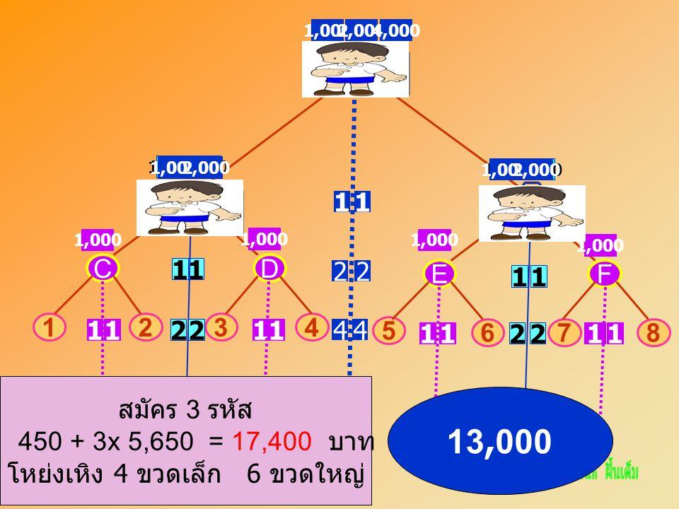 A CD 3412 B EF 78 5 6 11 11 11 1111 1111 1,000 2,000 4,000 22 2,000 22 22 ฉัน 44 1,0002,000 ฉัน 1,0002,000 สมัคร 3 รหัส 450 + 3x 5,650 = 17,400 บาท โหย่งเหิง 4 ขวดเล็ก 6 ขวดใหญ่ 13,000
