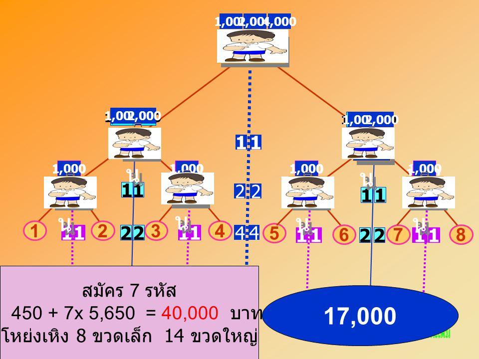 A CD 3412 B EF 78 5 6 11 11 11 1111 1111 1,000 2,000 4,000 22 2,000 22 44 22 1,0002,000 1,0002,000 1,000 ฉัน สมัคร 7 รหัส 450 + 7x 5,650 = 40,000 บาท โหย่งเหิง 8 ขวดเล็ก 14 ขวดใหญ่ 17,000