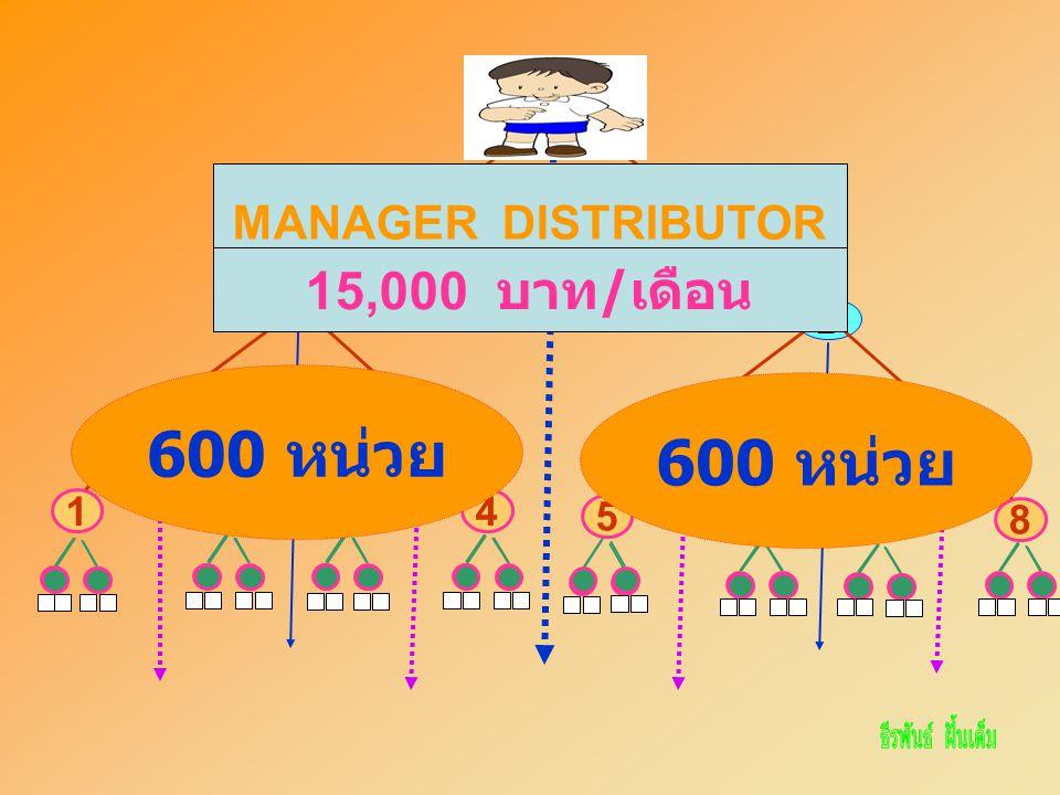 ฉัน A CD 3412 B EF 78 5 6 600 หน่วย MANAGER DISTRIBUTOR 15,000 บาท / เดือน