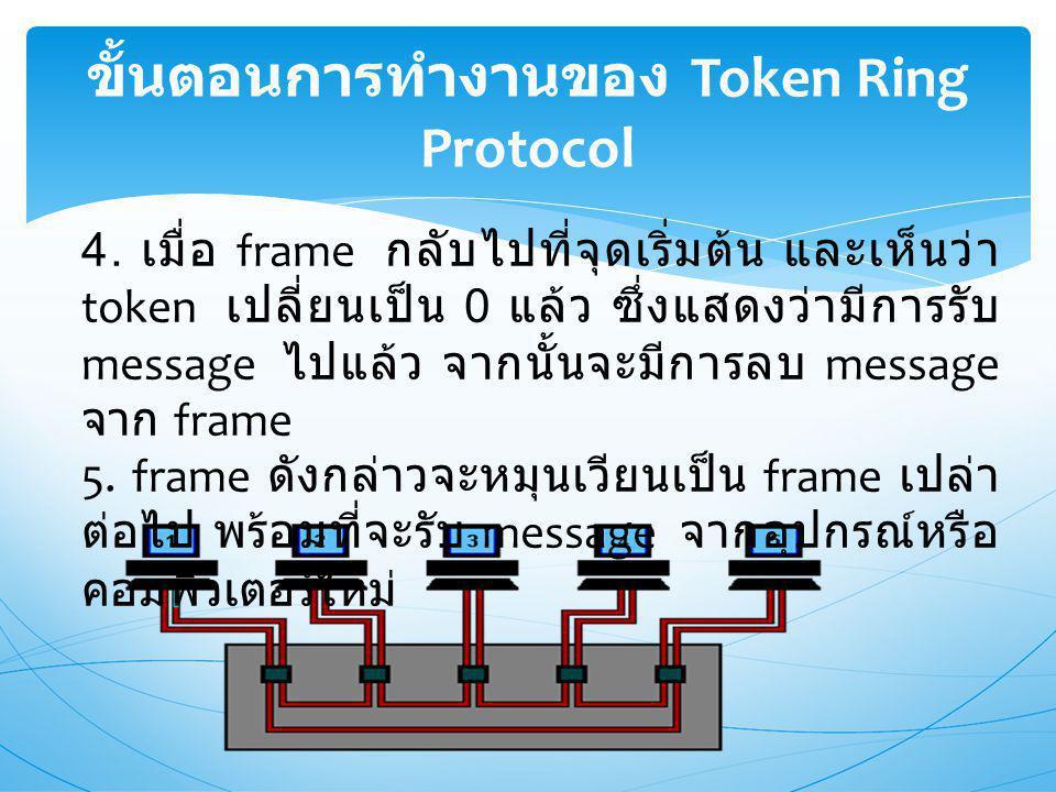 ขั้นตอนการทำงานของ Token Ring Protocol 4.