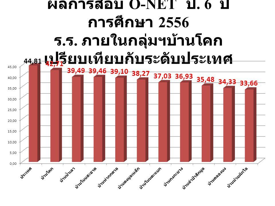 ผลการสอบ O-NET ป. 6 ปี การศึกษา 2556 ร. ร. ภายในกลุ่มฯบ้านโคก เปรียบเทียบกับระดับประเทศ