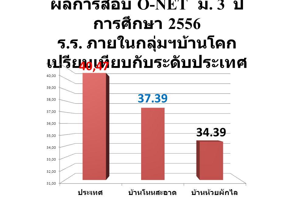 ผลการสอบ O-NET ม. 3 ปี การศึกษา 2556 ร. ร. ภายในกลุ่มฯบ้านโคก เปรียบเทียบกับระดับประเทศ