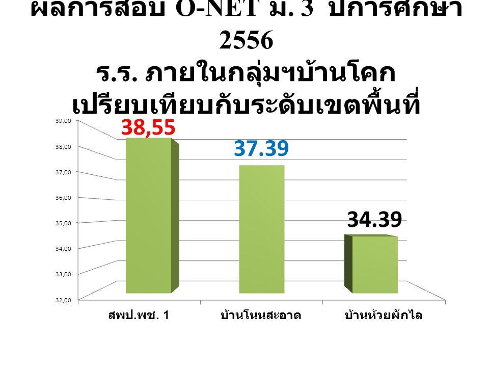 ผลการสอบ O-NET ม. 3 ปีการศึกษา 2556 ร. ร. ภายในกลุ่มฯบ้านโคก เปรียบเทียบกับระดับเขตพื้นที่
