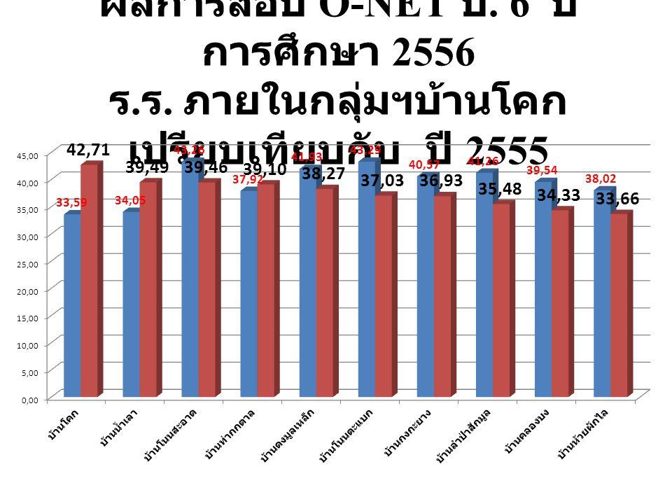 ผลการสอบ O-NET ม. 3 ปี การศึกษา 2556 ร. ร. ภายในกลุ่มฯบ้านโคก เปรียบเทียบกับ ปี 2555