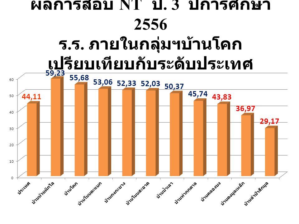 ผลการสอบ NT ป. 3 ปีการศึกษา 2556 ร. ร. ภายในกลุ่มฯบ้านโคก เปรียบเทียบกับระดับประเทศ