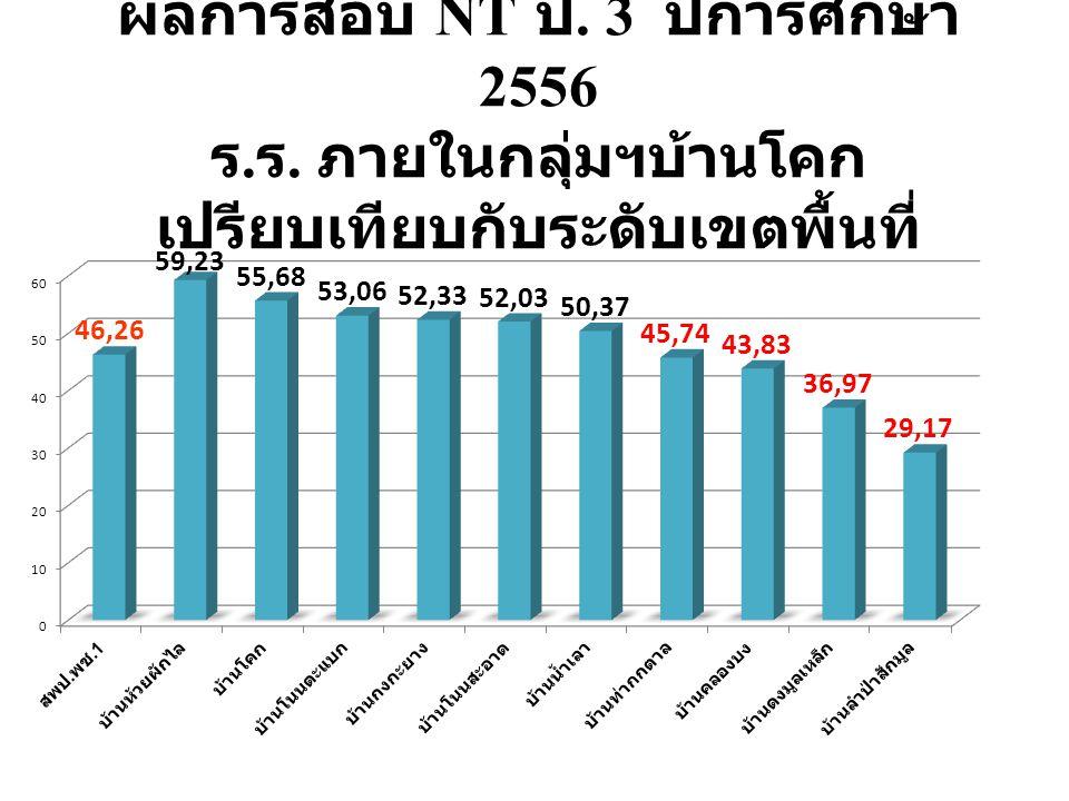 ผลการสอบ NT ป. 3 ปีการศึกษา 2556 ร. ร. ภายในกลุ่มฯบ้านโคก เปรียบเทียบกับระดับเขตพื้นที่