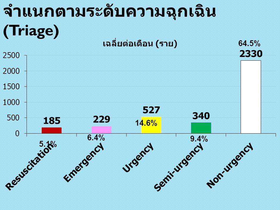 จำแนกตามระดับความฉุกเฉิน (Triage) 5.1% 6.4% 14.6% 64.5% 9.4%