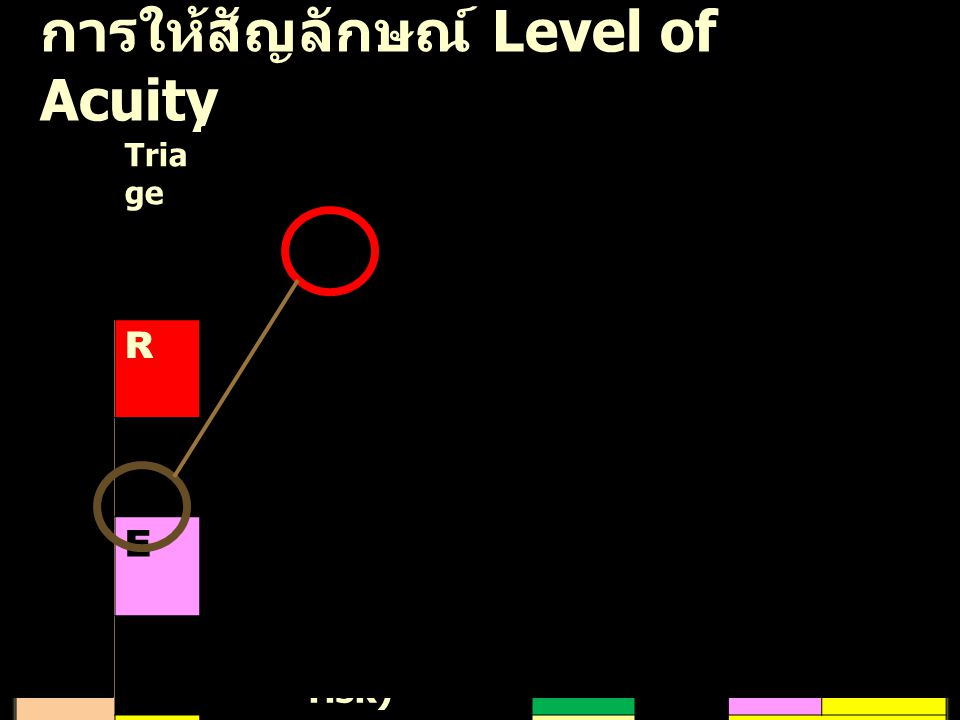 การให้สัญลักษณ์ Level of Acuity