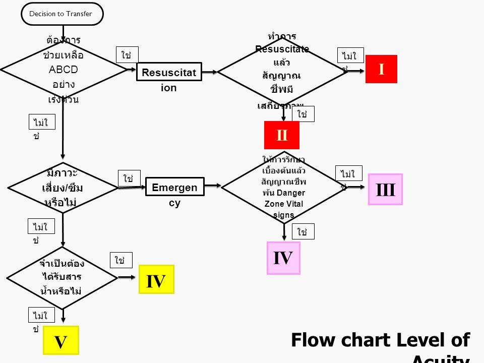 Decision to Transfer ต้องการ ช่วยเหลือ ABCD อย่าง เร่งด่วน Resuscitat ion ทำการ Resuscitate แล้ว สัญญาณ ชีพ มี เสถียรภาพ ใช่ ไม่ใ ช่ I มีภาวะ เสี่ยง /