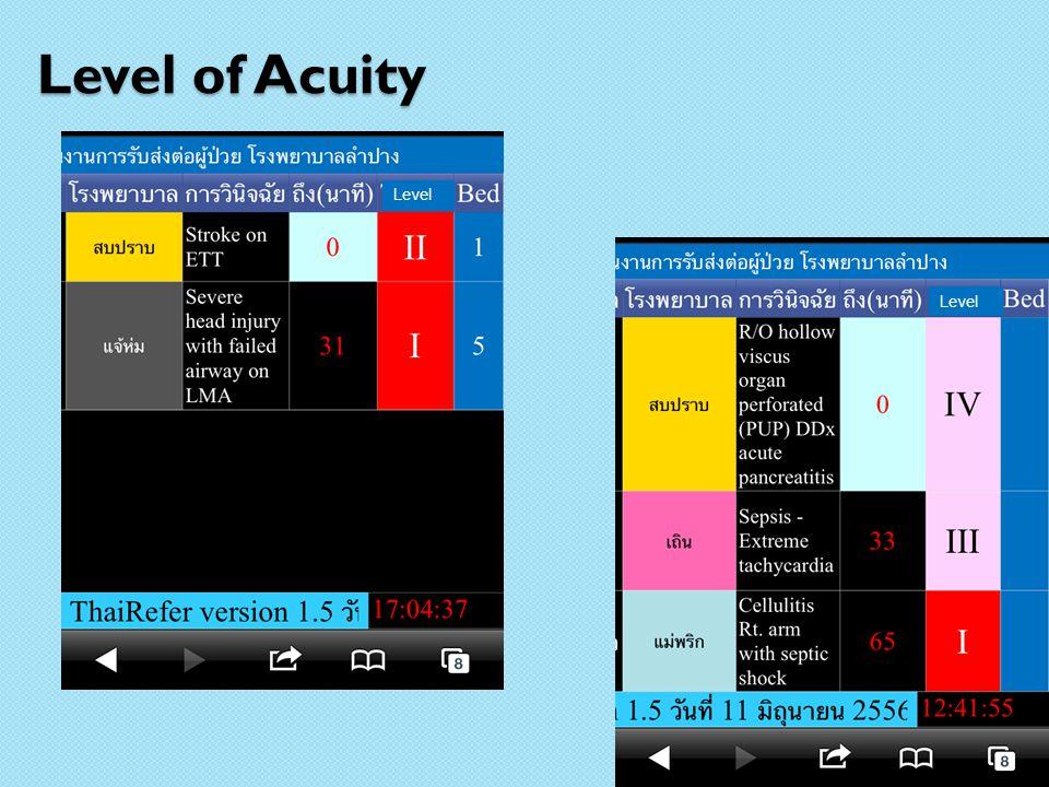 Level of Acuity Level