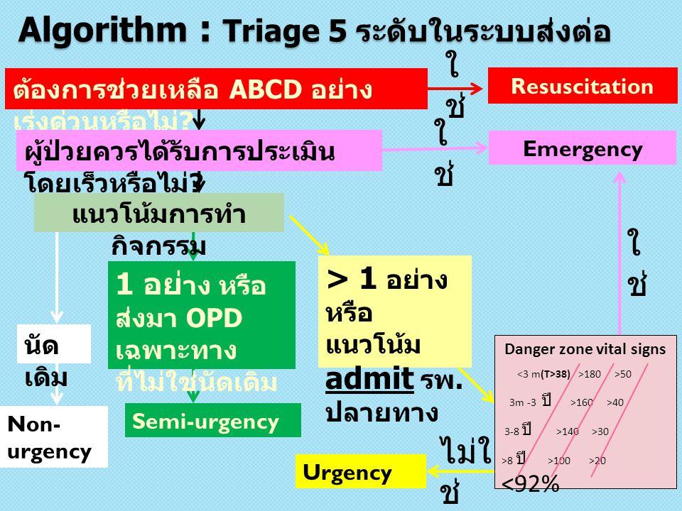 Algorithm : Triage 5 ระดับในระบบส่งต่อ ต้องการช่วยเหลือ ABCD อย่าง เร่งด่วนหรือไม่ ? ผู้ป่วยควรได้รับการประเมิน โดยเร็วหรือไม่ ? แนวโน้มการทำ กิจกรรม