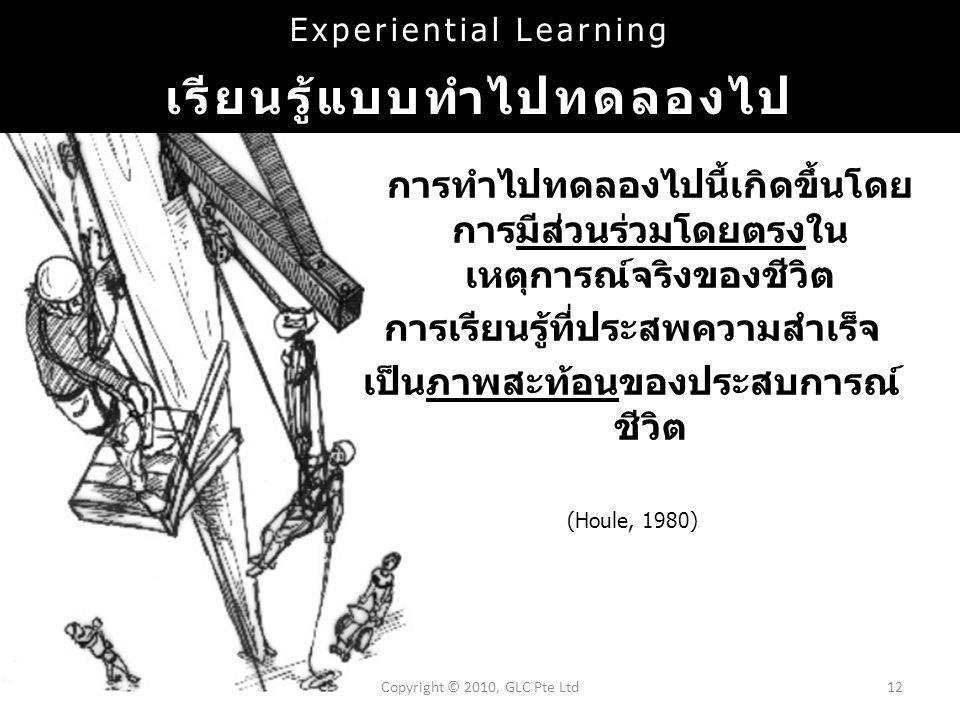 Copyright © 2010, GLC Pte Ltd12 Experiential Learning เรียนรู้แบบทำไปทดลองไป การทำไปทดลองไปนี้เกิดขึ้นโดย การมีส่วนร่วมโดยตรงใน เหตุการณ์จริงของชีวิต การเรียนรู้ที่ประสพความสำเร็จ เป็นภาพสะท้อนของประสบการณ์ ชีวิต (Houle, 1980)