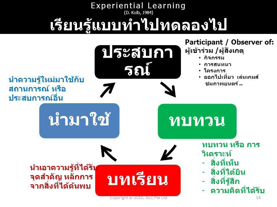 ประสบกา รณ์ ทบทวน บทเรียน นำมาใช้ Copyright © 2010, GLC Pte Ltd14 Participant / Observer of: ผู้เข้าร่วม / ผู้สังเกตุ กิจกรรม การสนทนา โครงการ ออกไปเที่ยว เล่นเกมส์ ชมภาพยนตร์..