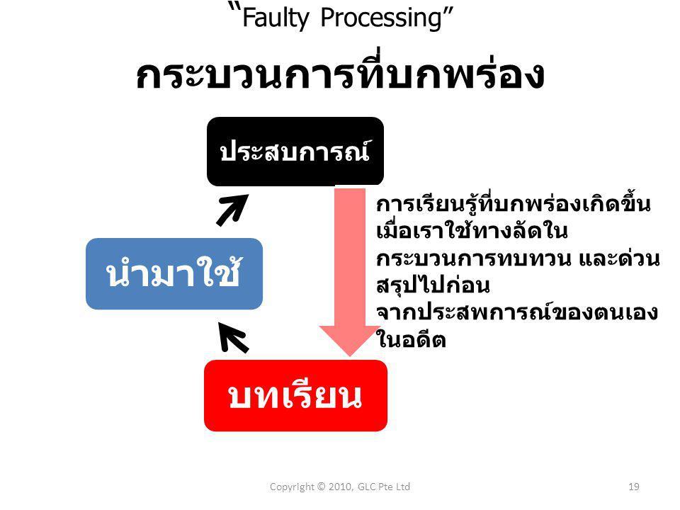 Faulty Processing กระบวนการที่บกพร่อง ประสบการณ์ ทบทวนบทเรียนนำมาใช้ การเรียนรู้ที่บกพร่องเกิดขึ้น เมื่อเราใช้ทางลัดใน กระบวนการทบทวน และด่วน สรุปไปก่อน จากประสพการณ์ของตนเอง ในอดีต Copyright © 2010, GLC Pte Ltd19