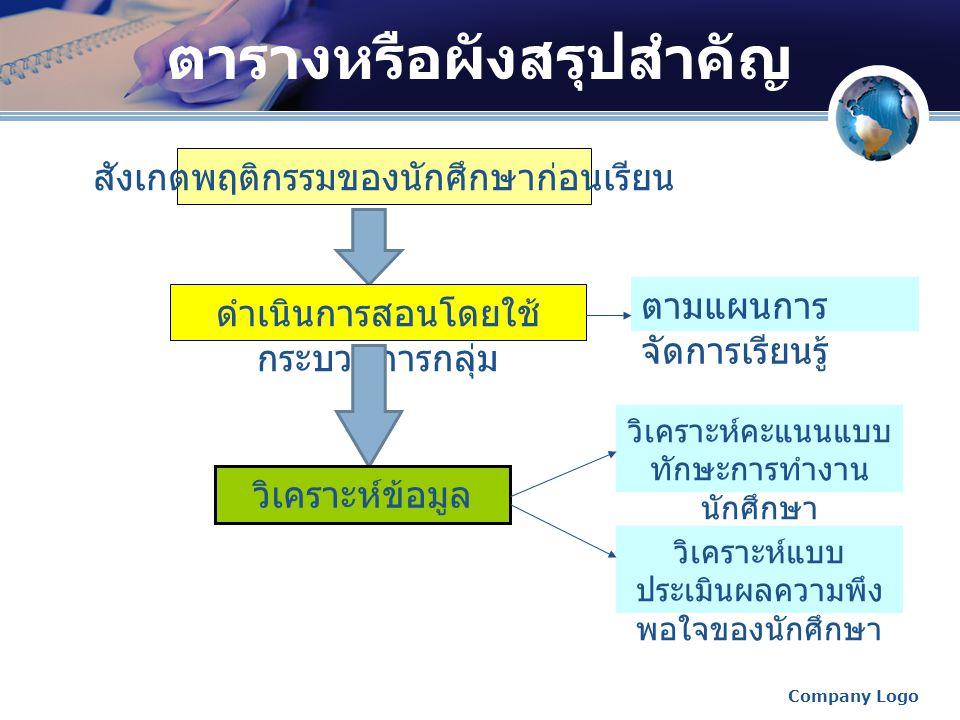 ตัวอย่างกิจกรรมการจัดการเรียนแบบกลุ่ม  หน่วยการเรียนที่ 2 องค์กรและการจัดองค์กรที่มี ประสิทธิภาพ 1.