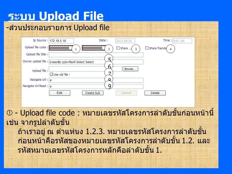 -ส่วนประกอบรายการ Upload file  - Upload file code : หมายเลขรหัสโครงการลำดับขั้นก่อนหน้านี้ เช่น จากรูปลำดับขั้น ถ้าเราอยู่ ณ ตำแห่นง 1.2.3.