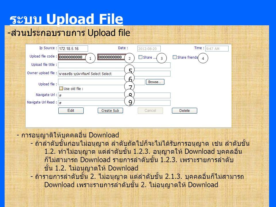 -ส่วนประกอบรายการ Upload file ระบบ Upload File 123 5 6 7 8 9 4 - การอนุญาติให้บุคคลอื่น Download - ถ้าลำดับขั้นก่อนไม่อนุญาต ลำดับถัดไปก็จะไม่ได้รับการอนุญาต เช่น ลำดับขั้น 1.2.
