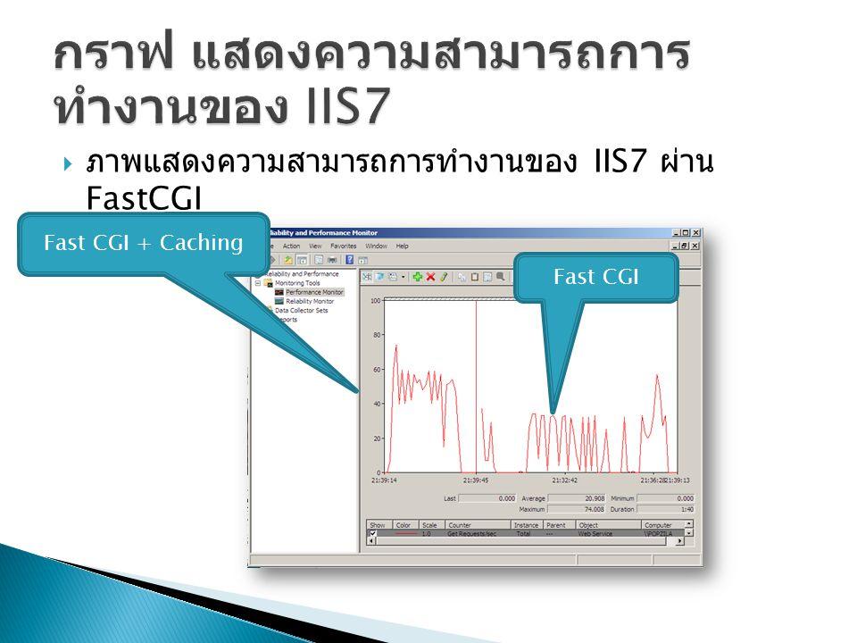  ภาพแสดงความสามารถการทำงานของ IIS7 ผ่าน FastCGI Fast CGI + Caching Fast CGI