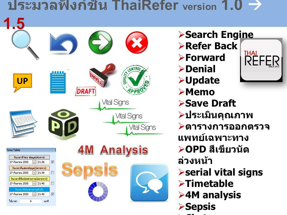 ประมวลฟังก์ชั่น ThaiRefer version 1.0  1.5  Search Engine  Refer Back  Forward  Denial  Update  Memo  Save Draft  ประเมินคุณภาพ  ตารางการออกตรวจ แพทย์เฉพาะทาง  OPD สีเขียวนัด ล่วงหน้า  serial vital signs  Timetable  4M analysis  Sepsis  Chat  Load ใบส่งตัวเดิม UP